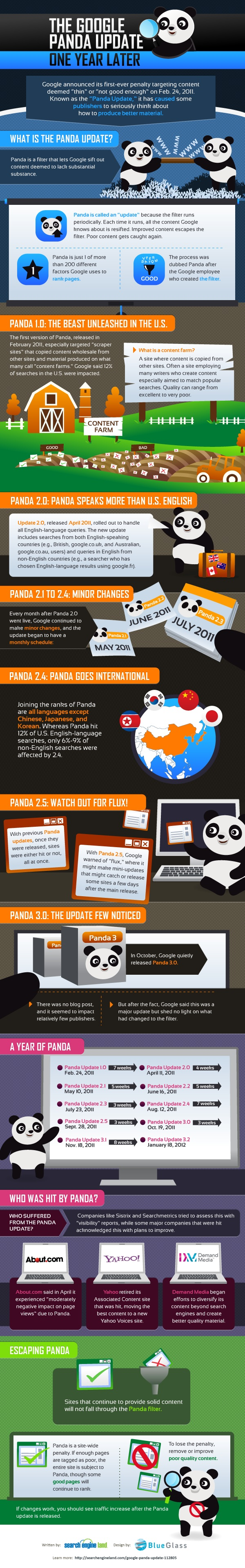 Informations complémentaires sur Google Panda