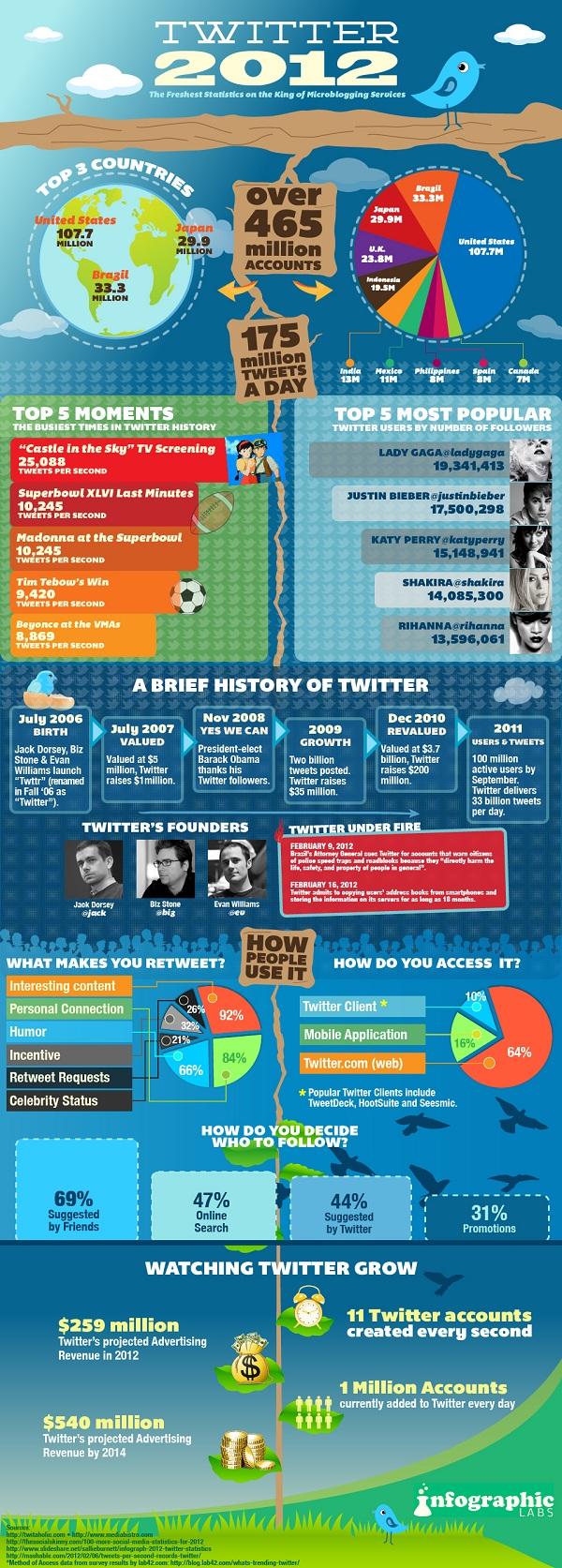 Statistiques de Twitter en 2012