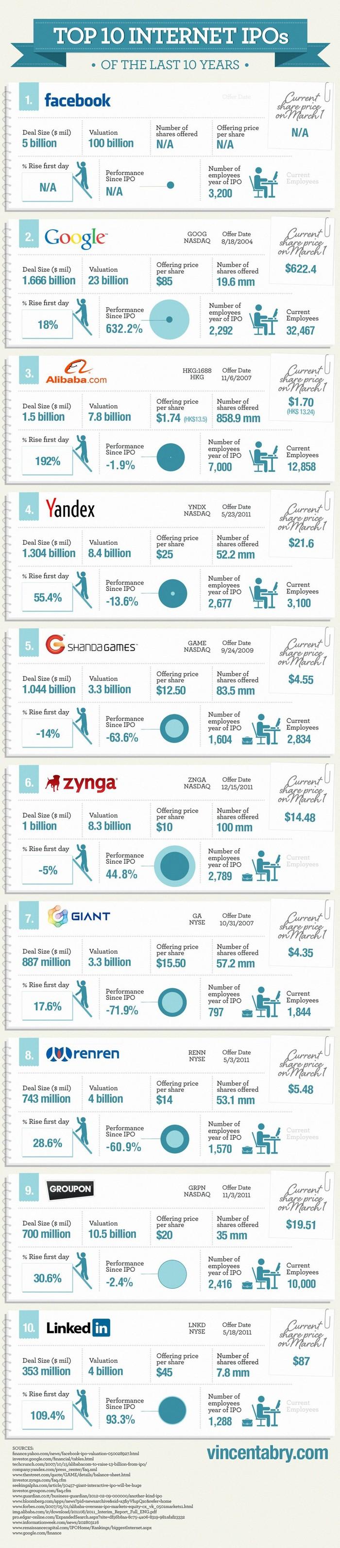 top 10 des entreprises web