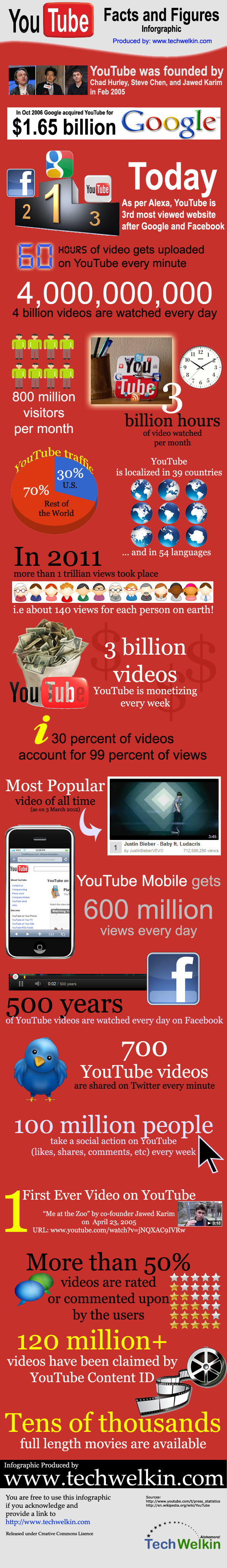 Youtube Statistiques