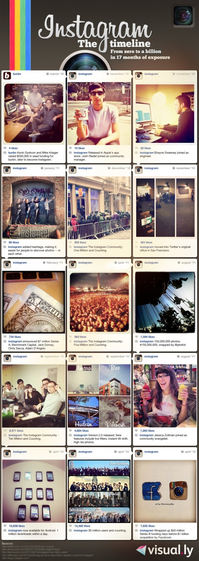 Infographie histoire Instagram