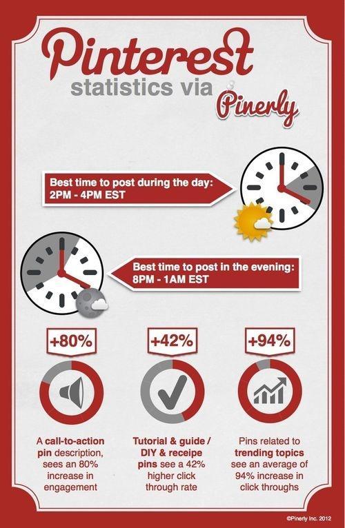horaires Pinterest