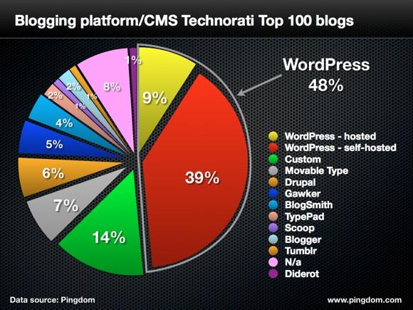 Top CMS pour le Top 100 des blogs