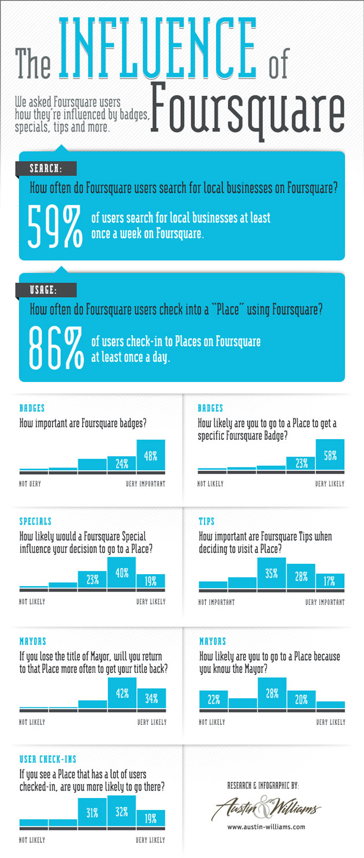 Influence du réseau Foursquare