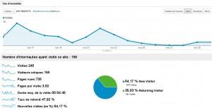 Statistiques Analytics