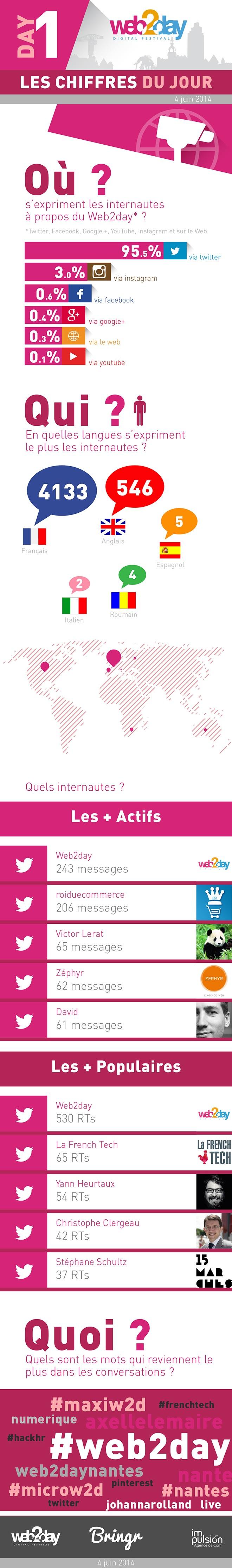 Chiffres du Web2Day : Day 1