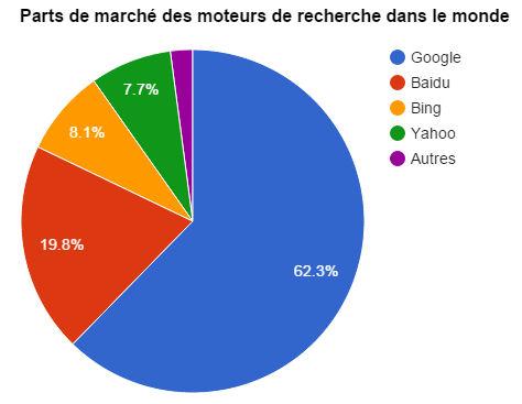 Part de marché des moteurs de recherche