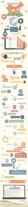 Infographie Baidu : référencer un site en Chine
