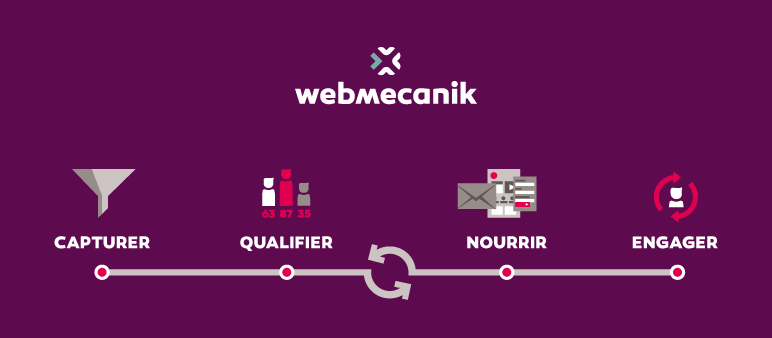Webmecanik : une solution française de marketing automation