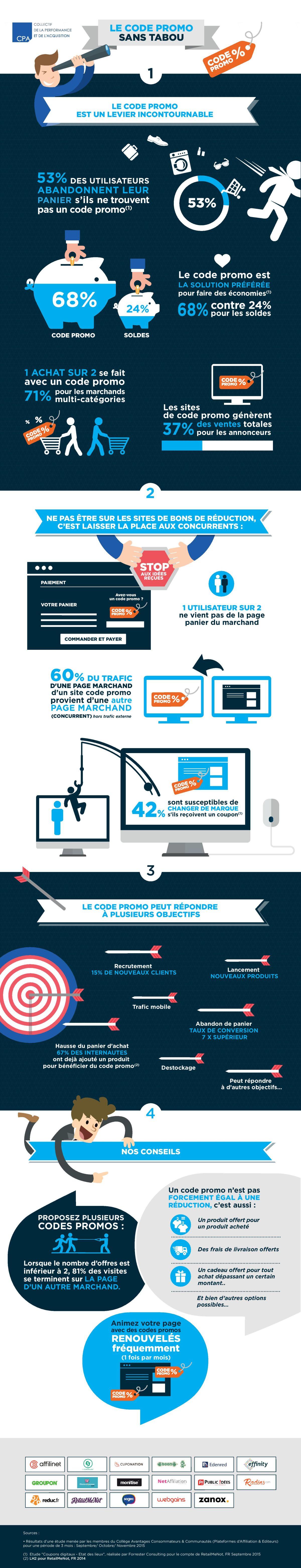Infographie code promo en e-commerce
